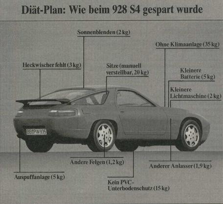 Porsche 928 Stoelen.928 S4 Leichtbau 1986 Prototypen Over De 928 Porsche Club